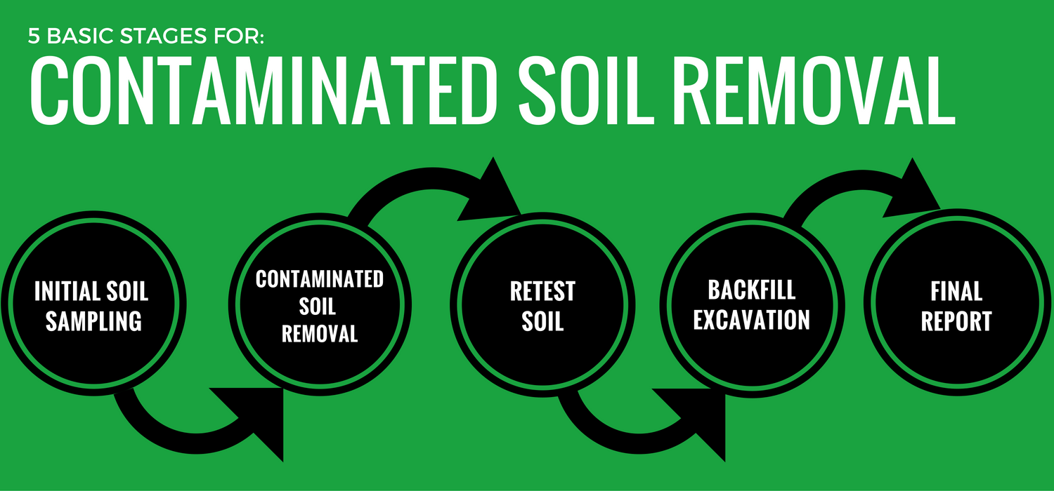 contaminated-soil-removal-5-basic-stages-image