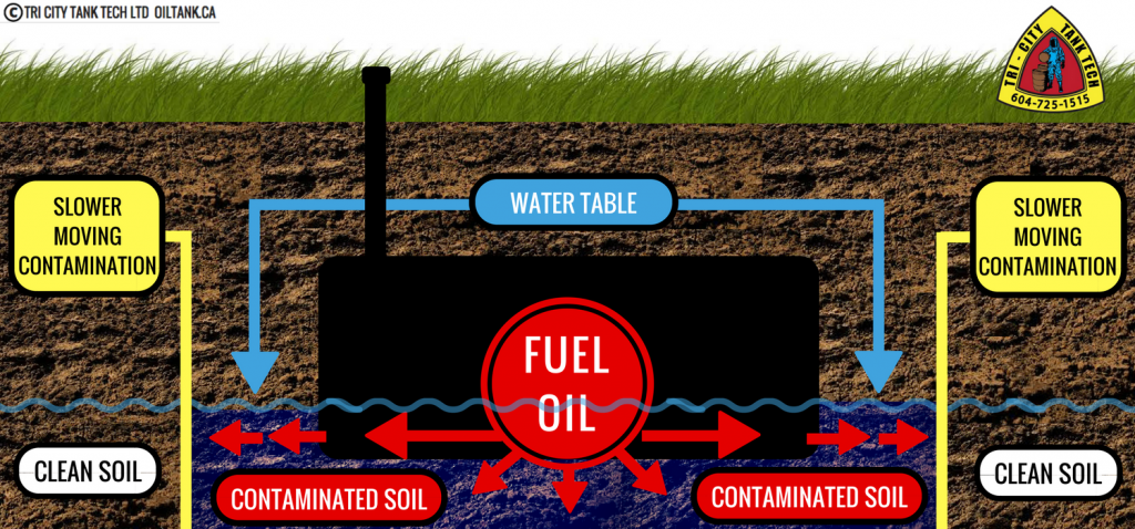 contaminated-soil-oil-tank-removal-contaminaton-clay-image
