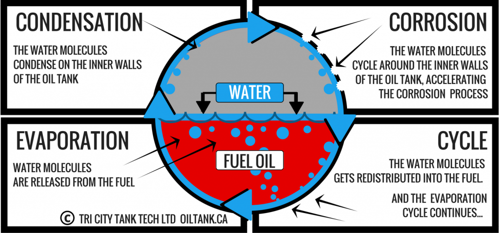oil-tank-removal-corrosion-cycle-image