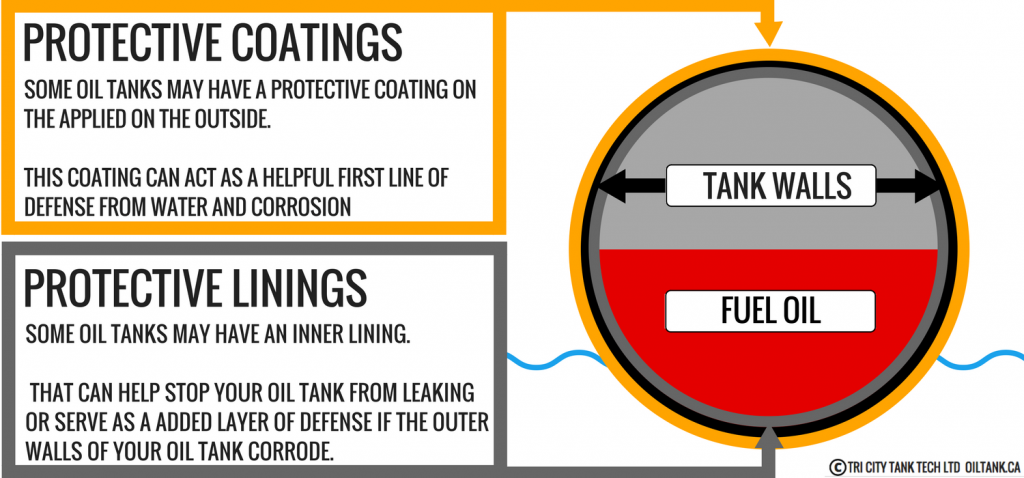 oil-tank-removal-protective-coating-stop-leaking-image